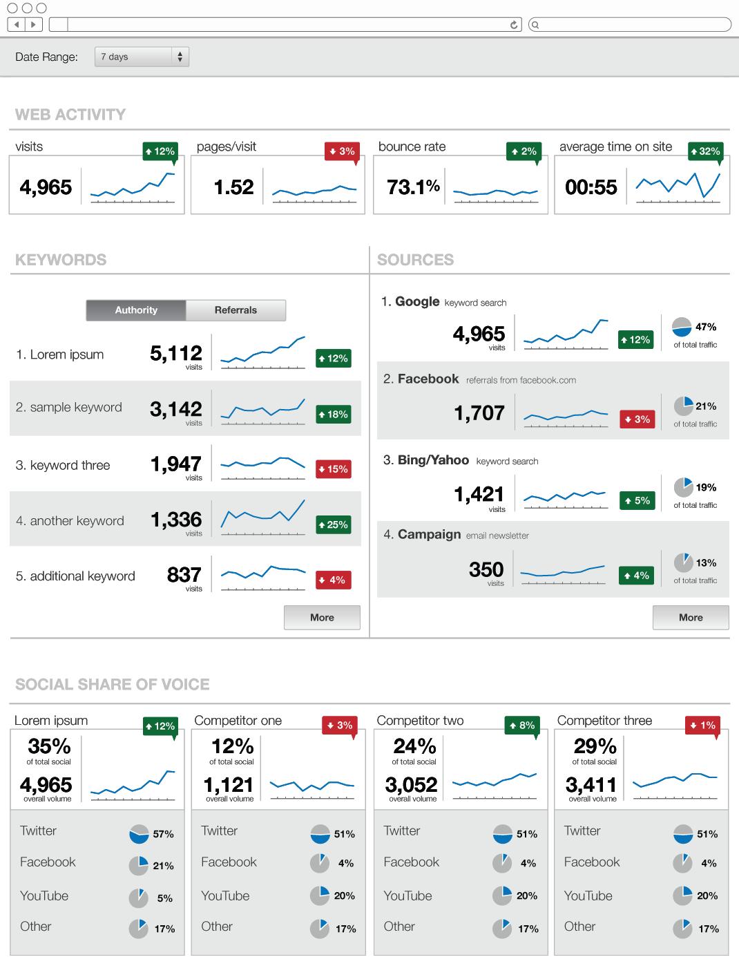 Digital Strategy Dashboard page 1