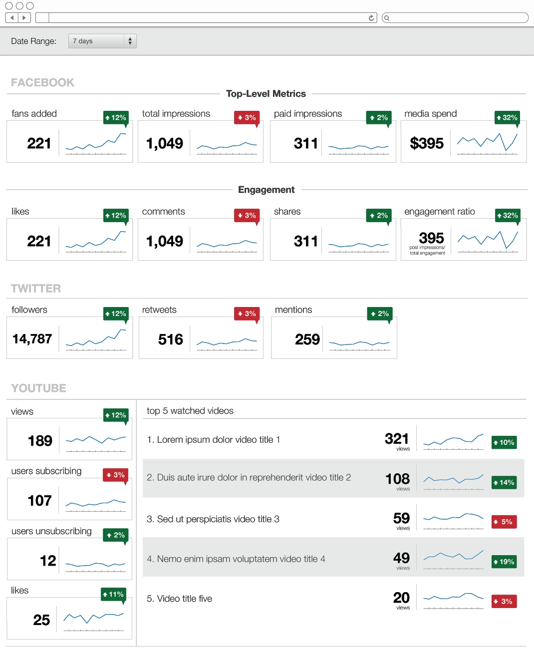 Digital Strategy Dashboard page 2